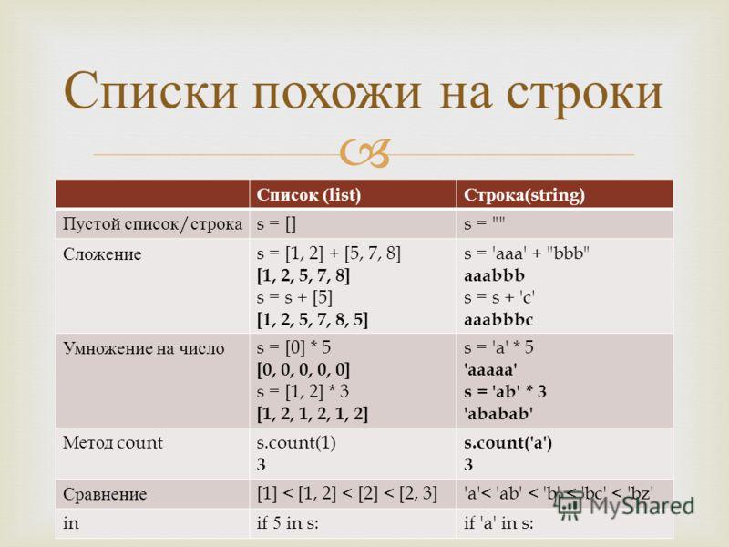 Списки похожи на строки Список (list) Строка (string) Пустой список / строка s = []s =