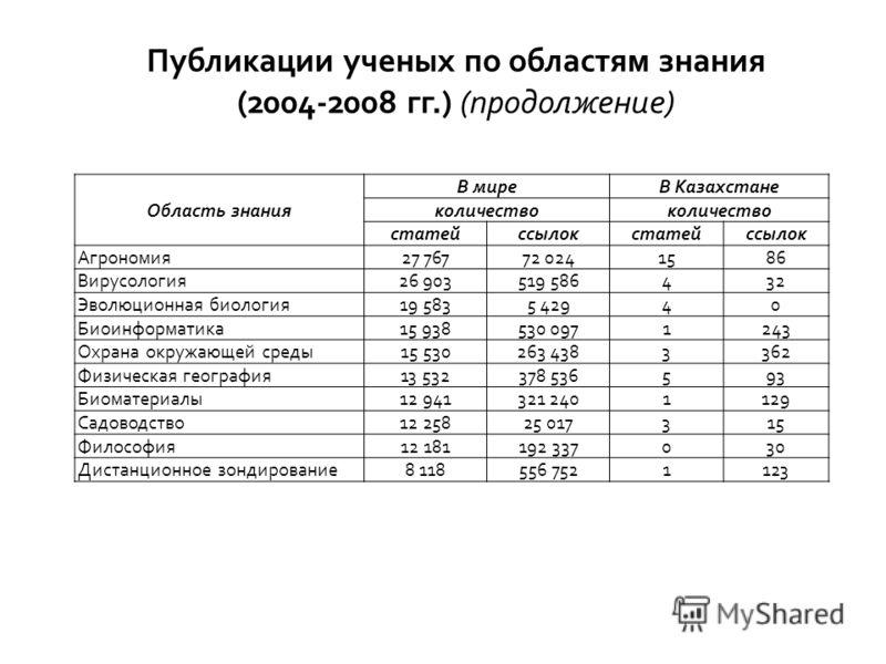 Публикации ученых по областям знания (2004-2008 гг.) (продолжение) Область знания В миреВ Казахстане количество статейссылокстатейссылок Aгрономия27 76772 0241586 Вирусология26 903519 586432 Эволюционная биология19 5835 42940 Биоинформатика15 938530