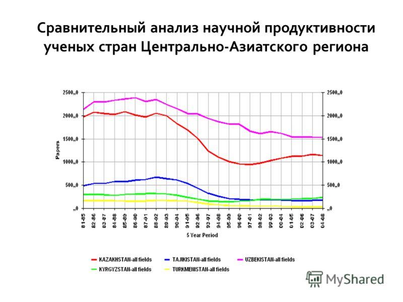 Сравнительный анализ научной продуктивности ученых стран Центрально-Азиатского региона