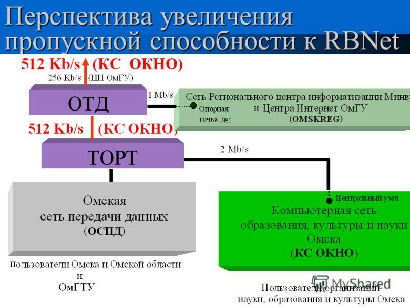 5 ноября 1999г.ОФИМ (ИИТПМ) СО РАН16 Перспектива увеличения пропускной способности к RBNet
