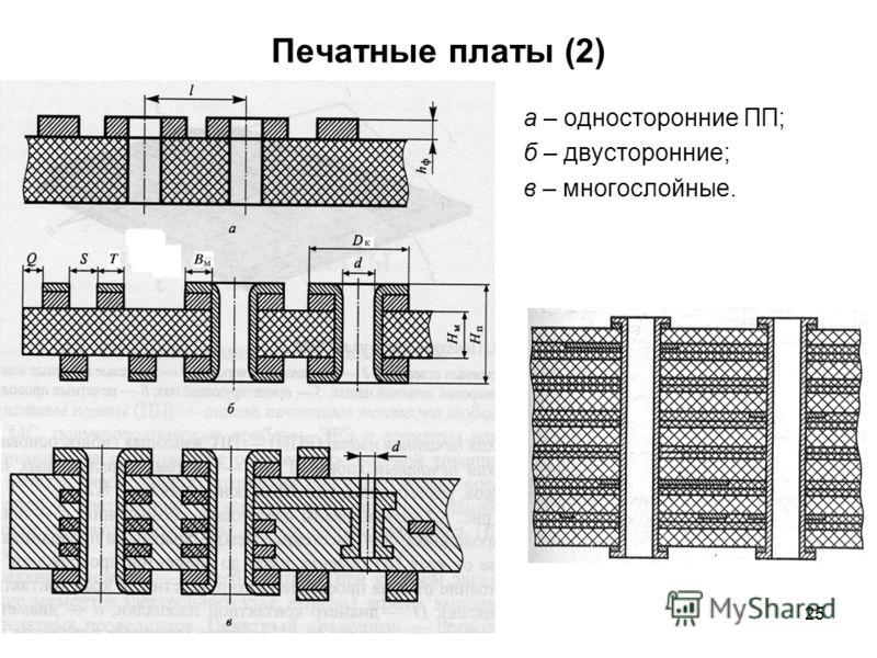 25 Печатные платы (2) а – односторонние ПП; б – двусторонние; в – многослойные.