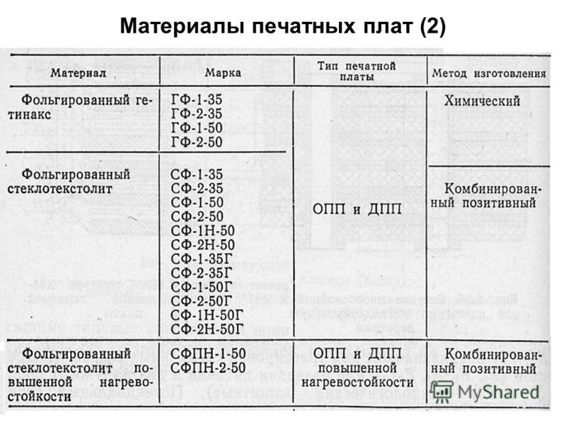 29 Материалы печатных плат (2)