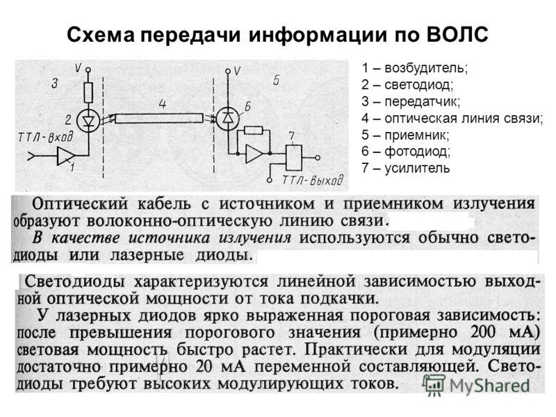 53 Схема передачи информации по ВОЛС 1 – возбудитель; 2 – светодиод; 3 – передатчик; 4 – оптическая линия связи; 5 – приемник; 6 – фотодиод; 7 – усилитель