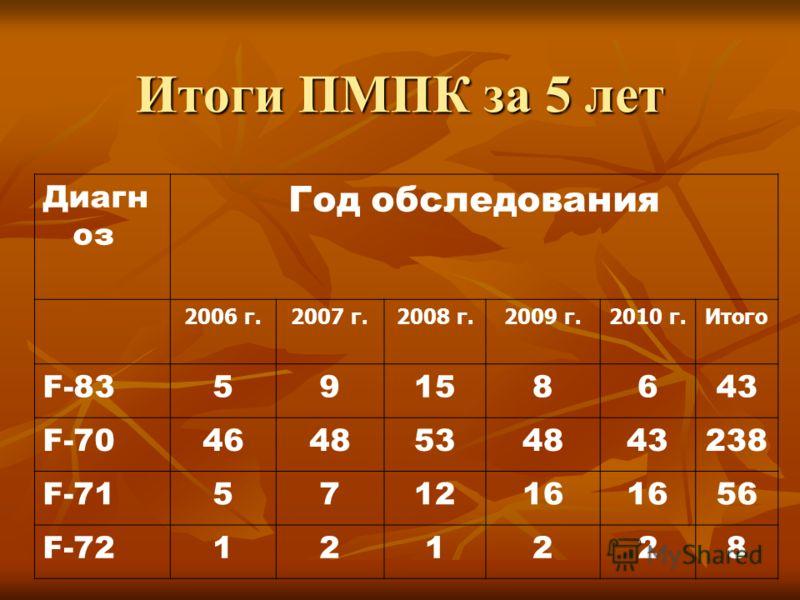 Итоги ПМПК за 5 лет Диагн оз Год обследования 2006 г.2007 г.2008 г.2009 г.2010 г.Итого F-8359158643 F-704648534843238 F-71571216 56 F-72121228