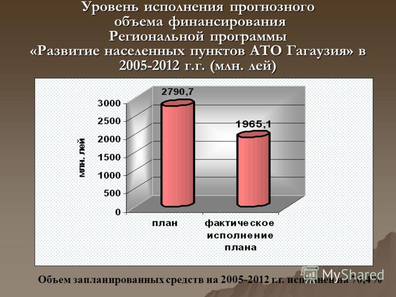 Уровень исполнения прогнозного объема финансирования Региональной программы «Развитие населенных пунктов АТО Гагаузия» в 2005-2012 г.г. (млн. лей) Объем запланированных средств на 2005-2012 г.г. исполнен на 70,4%