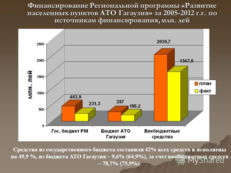 Финансирование Региональной программы «Развитие населенных пунктов АТО Гагаузия» за 2005-2012 г.г. по источникам финансирования, млн. лей Средства из государственного бюджета составили 42% всех средств и исполнены на 49,9 %, из бюджета АТО Гагаузия –
