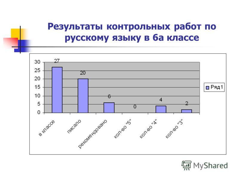Результаты контрольных работ по русскому языку в 6а классе