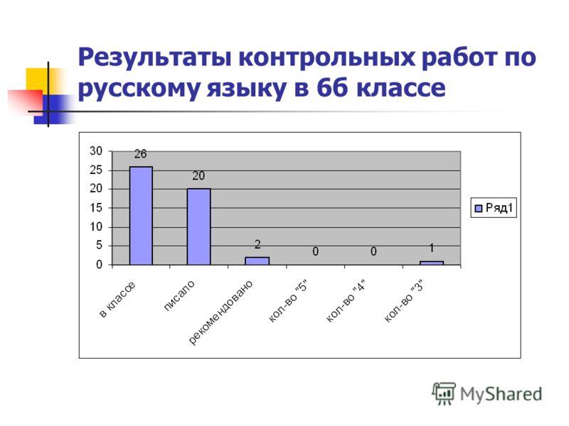 Результаты контрольных работ по русскому языку в 6б классе