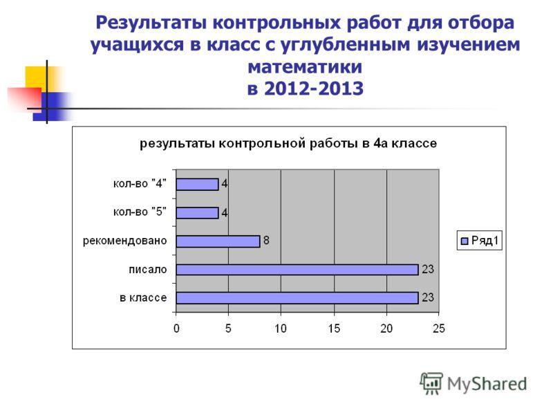 Результаты контрольных работ для отбора учащихся в класс с углубленным изучением математики в 2012-2013