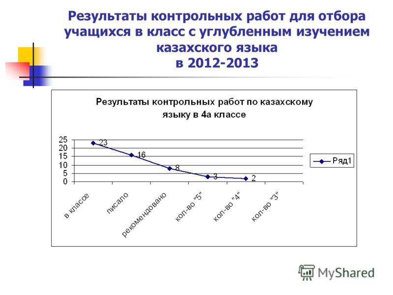 Результаты контрольных работ для отбора учащихся в класс с углубленным изучением казахского языка в 2012-2013