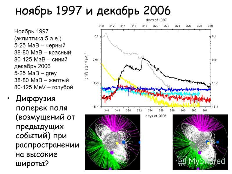 ноябрь 1997 и декабрь 2006 Диффузия поперек поля (возмущений от предыдущих событий) при распространении на высокие широты? Ноябрь 1997 (эклиптика 5 а.е.) 5-25 МэВ – черный 38-80 МэВ – красный 80-125 МэВ – синий декабрь 2006 5-25 МэВ – grey 38-80 МэВ