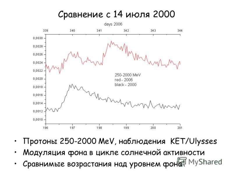 Сравнение с 14 июля 2000 Протоны 250-2000 MeV, наблюдения KET/Ulysses Модуляция фона в цикле солнечной активности Сравнимые возрастания над уровнем фона