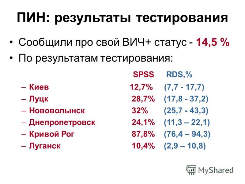 Сообщили про свой ВИЧ+ статус - 14,5 % По результатам тестирования: SPSS RDS,% –Киев 12,7% (7,7 - 17,7) –Луцк28,7% (17,8 - 37,2) –Нововолынск32% (25,7 - 43,3) –Днепропетровск24,1% (11,3 – 22,1) –Кривой Рог87,8% (76,4 – 94,3) –Луганск10,4% (2,9 – 10,8