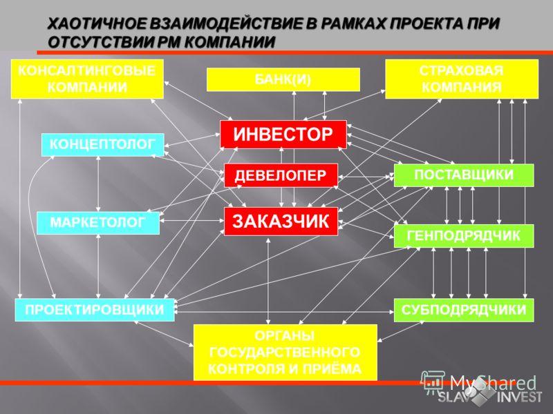 ОСНОВНЫЕ ФАКТОРЫ, СДЕРЖИВАЮЩИЕ РОСТ РЫНКА НЕДВИЖИМОСТИ Дефицит финансовых средств Чтобы реализовать существующие проекты коммерческой недвижимости в Украине, * необходимо привлечь $3 млрд * * оценка до EURO 2012 $$ Чтобы удовлетворить спрос рынка по