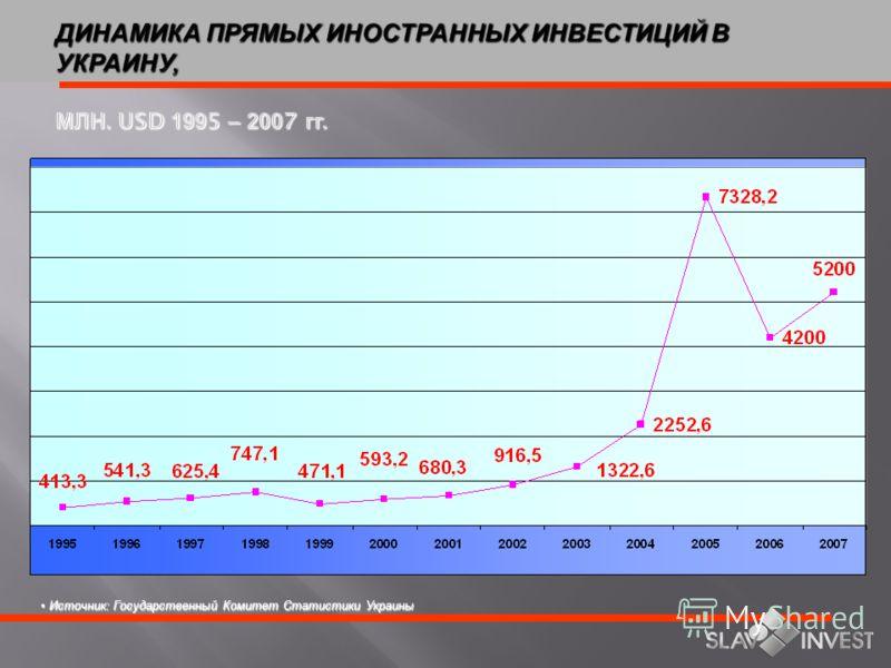 СРАВНЕНИЕ РОСТА ВВП И ПРЯМЫХ ИНОСТРАННЫХ ИНВЕСТИЦИЙ (СТРАНЫ ВОСТОЧНОЙ И ЦЕНТРАЛЬНОЙ ЕВРОПЫ) Страна Рост ВВП в 2004 г, % Рост ВВП в 2006 г, % Рост ВВП в 2007 г., % Чехия 4,45,0 5,5 Венгрия 4,23,54,4 Польша 5,43,54,2 Болгария 5,65,55,6 Хорватия 3,83,54