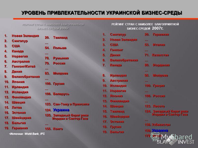 Источник: Государственный Комитет Статистики Украины Источник: Государственный Комитет Статистики Украины