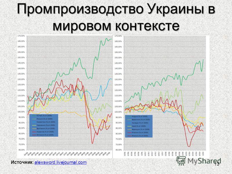 Промпроизводство Украины в мировом контексте 13 Источник: alexsword.livejournal.comalexsword.livejournal.com
