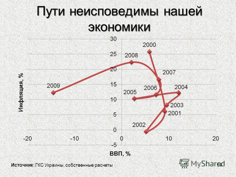 Пути неисповедимы нашей экономики 14 Источник: ГКС Украины, собственные расчеты