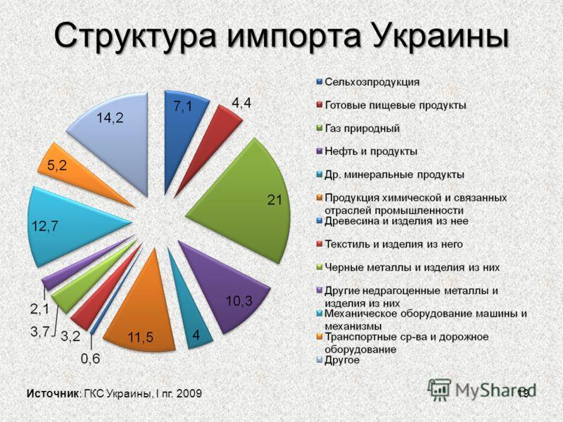 Структура импорта Украины 19 Источник: ГКС Украины, I пг. 2009