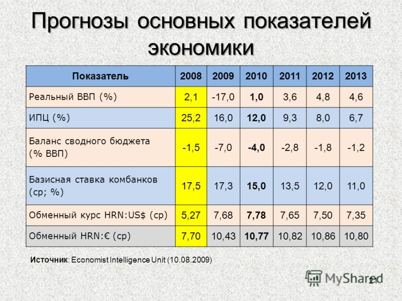 Прогнозы основных показателей экономики 21 Источник: Economist Intelligence Unit (10.08.2009) Показатель200820092010201120122013 Реальный ВВП (%) 2,1-17,01,03,64,84,6 ИПЦ (%) 25,216,012,09,38,06,7 Баланс сводного бюджета (% ВВП) -1,5-7,0-4,0-2,8-1,8-