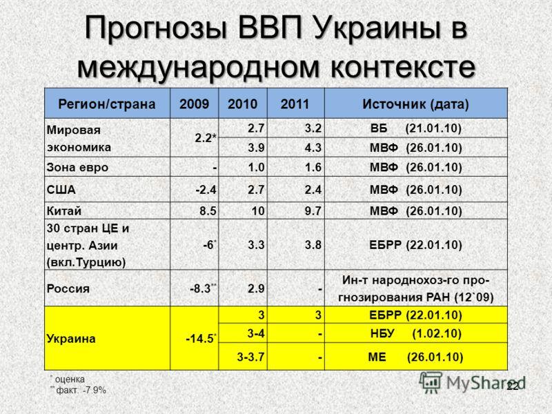 Прогнозы ВВП Украины в международном контексте 22 Регион/страна200920102011Источник (дата) Мировая экономика 2.2* 2.73.2ВБ (21.01.10) 3.94.3МВФ (26.01.10) Зона евро - 1.01.6МВФ (26.01.10) США-2.42.72.4МВФ (26.01.10) Китай 8.5 109.7МВФ (26.01.10) 30 с