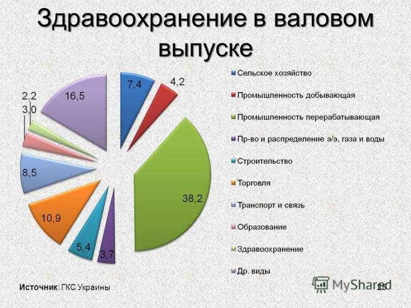 Здравоохранение в валовом выпуске 25 Источник: ГКС Украины