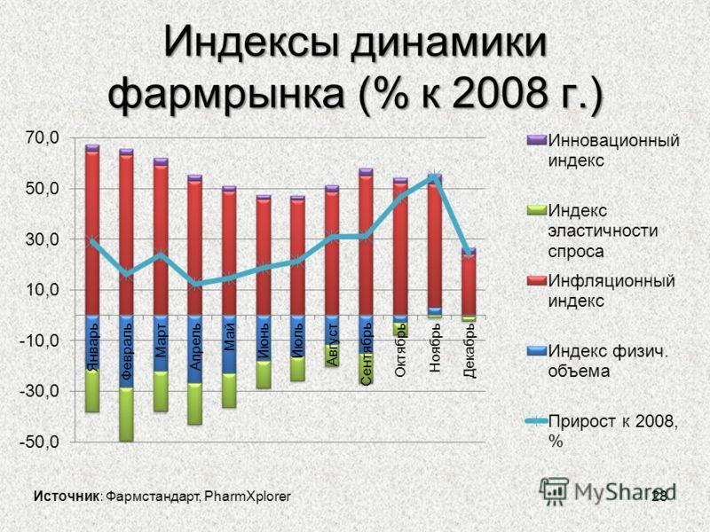 Индексы динамики фармрынка (% к 2008 г.) 28 Источник: Фармстандарт, PharmXplorer