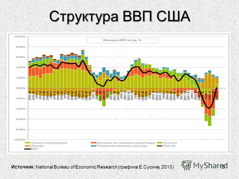 Структура ВВП США 5 Источник: National Bureau of Economic Research (графика Е.Сусина, 2010)