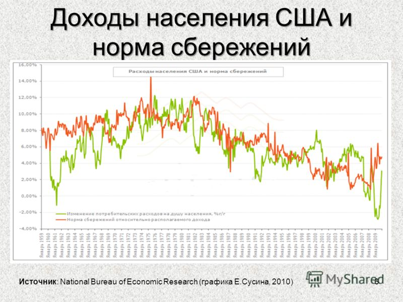 Доходы населения США и норма сбережений 6 Источник: National Bureau of Economic Research (графика Е.Сусина, 2010)