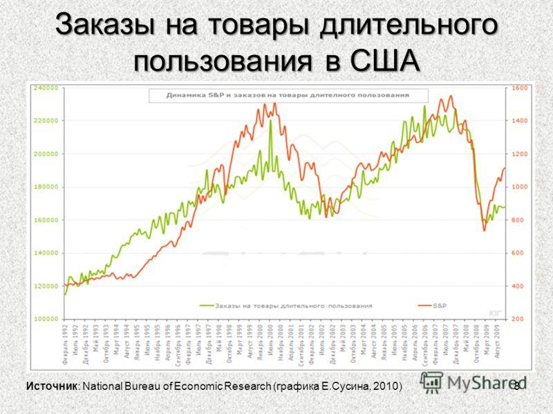 Заказы на товары длительного пользования в США 8 Источник: National Bureau of Economic Research (графика Е.Сусина, 2010)