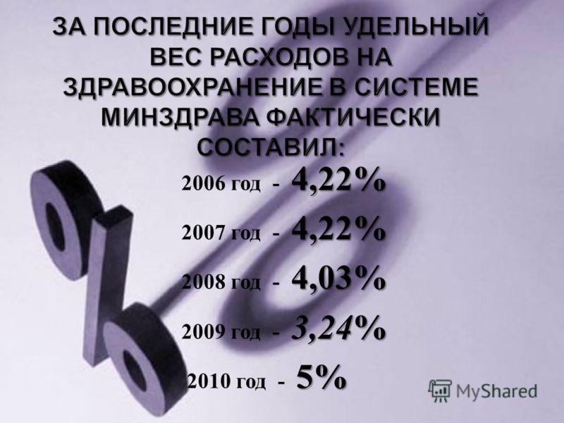 4,22% 2006 год - 4,22% 4,22% 2007 год - 4,22% 4,03% 2008 год - 4,03% 3,24 % 2009 год - 3,24 % 5% 2010 год - 5%