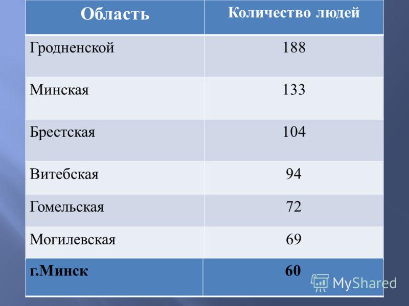 Область Количество людей Гродненской 188 Минская 133 Брестская 104 Витебская 94 Гомельская 72 Могилевская 69 г. Минск 60