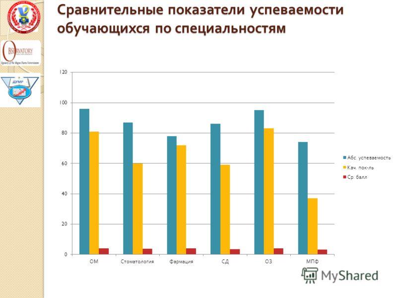 Сравнительные показатели успеваемости обучающихся по специальностям