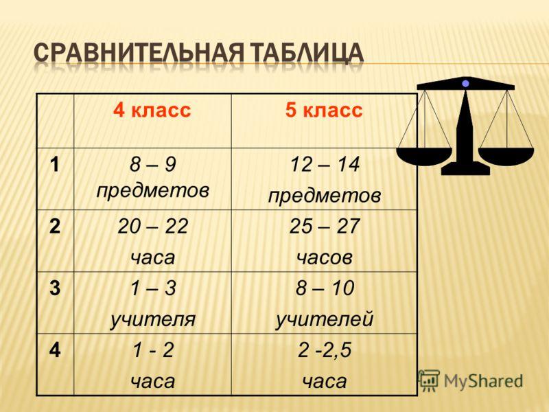 4 класс5 класс 18 – 9 предметов 12 – 14 предметов 220 – 22 часа 25 – 27 часов 31 – 3 учителя 8 – 10 учителей 41 - 2 часа 2 -2,5 часа