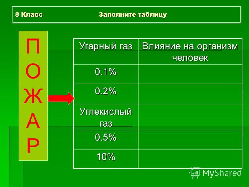 8 Класс Заполните таблицу Угарный газ Влияние на организм человек 0.1% 0.2% Углекислый газ 0.5% 10% ПОЖАРПОЖАР