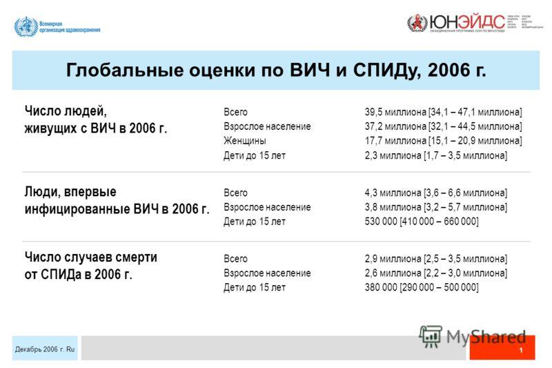 1 Декабрь 2006 г. Ru Всего39,5 миллиона [34,1 – 47,1 миллиона] Взрослое население37,2 миллиона [32,1 – 44,5 миллиона] Женщины17,7 миллиона [15,1 – 20,9 миллиона] Дети до 15 лет2,3 миллиона [1,7 – 3,5 миллиона] Всего4,3 миллиона [3,6 – 6,6 миллиона] В