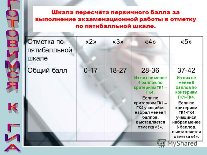 Шкала пересчёта первичного балла за выполнение экзаменационной работы в отметку по пятибалльной шкале. Отметка по пятибалльной шкале «2»«3»«4»«5» Общий балл0-1718-2728-36 Из них не менее 4 баллов по критериям ГК1 – ГК4. Если по критериям ГК1 – ГК4 уч