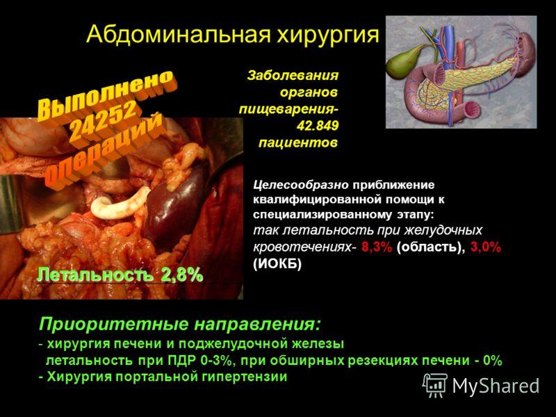 Заболевания органов пищеварения- 42.849 пациентов Летальность 2,8% Приоритетные направления: - хирургия печени и поджелудочной железы летальность при ПДР 0-3%, при обширных резекциях печени - 0% - Хирургия портальной гипертензии Целесообразно:приближ