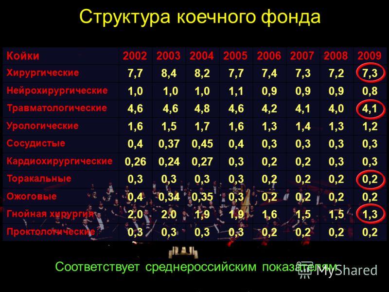 Койки20022003200420052006200720082009 Хирургические 7,78,48,27,77,47,37,27,3 Нейрохирургические 1,0 1,10,9 0,8 Травматологические 4,6 4,84,64,24,14,04,1 Урологические 1,61,51,71,61,31,41,31,2 Сосудистые 0,40,370,450,40,3 Кардиохирургические 0,260,240