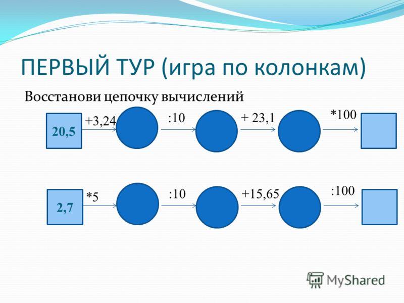 ПЕРВЫЙ ТУР (игра по колонкам) Восстанови цепочку вычислений 20,5 +3,24 :10+ 23,1 *100 *5 :10+15,65 :100 2,7