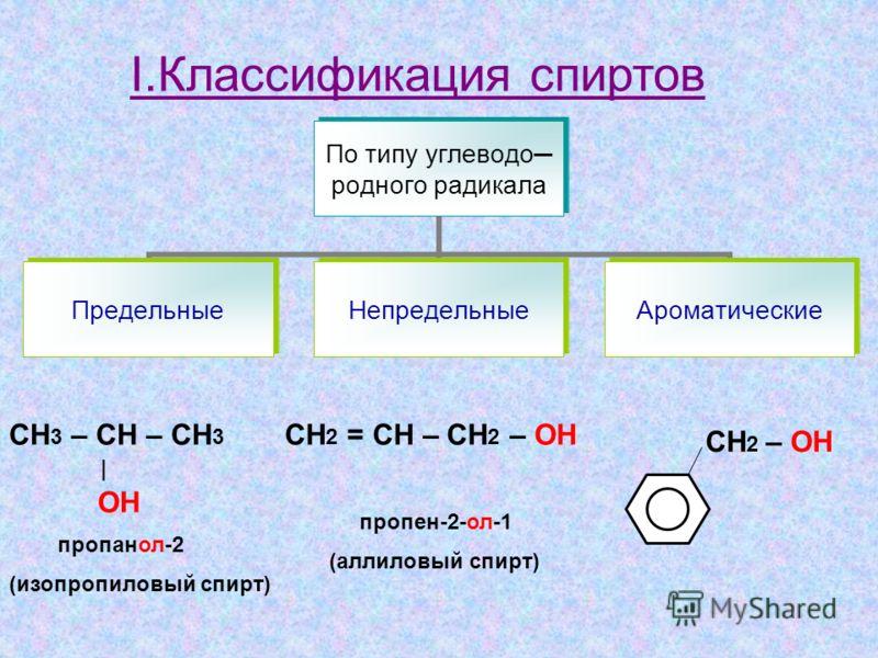 I.Классификация спиртов По типу углеводо родного радикала ПредельныеНепредельныеАроматические СН 3 – СН – СН 3 | OH пропанол-2 (изопропиловый спирт) СН 2 = СН – СН 2 – ОН пропен-2-ол-1 (аллиловый спирт) СН 2 – ОН