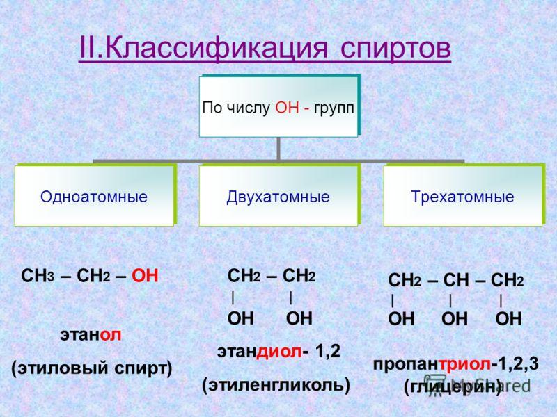 II.Классификация спиртов По числу ОН - групп ОдноатомныеДвухатомныеТрехатомные СН 3 – СН 2 – OH этанол (этиловый спирт) СН 2 – СН 2 | | ОН ОН этандиол- 1,2 (этиленгликоль) СН 2 – СН – СН 2 | | | ОН ОН ОН пропантриол-1,2,3 (глицерин)