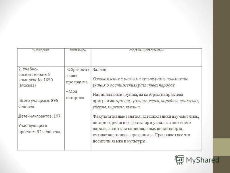 УЧРЕЖДЕНИЕПРОГРАММАСОДЕРЖАНИЕ ПРОГРАММЫ 2. Учебно- воспитательный комплекс 1650 (Москва) Всего учащихся: 895 человек. Детей-мигрантов: 107 Участвующих в проекте: 32 человека. Образовате льная программа «Моя история» Задачи: Ознакомление с разными кул