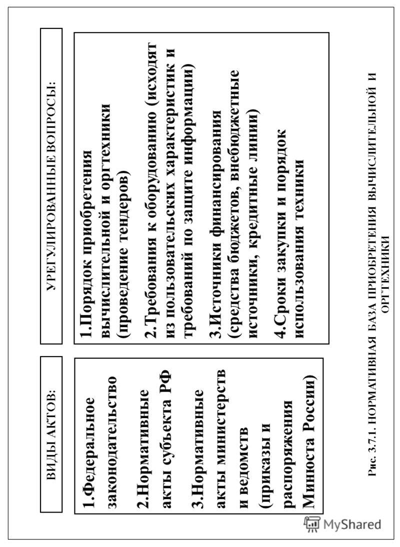 Рис. 3.7.1. НОРМАТИВНАЯ БАЗА ПРИОБРЕТЕНИЯ ВЫЧИСЛИТЕЛЬНОЙ И ОРГТЕХНИКИ ВИДЫ АКТОВ:УРЕГУЛИРОВАННЫЕ ВОПРОСЫ: 1.Федеральное законодательство 2.Нормативные акты субъекта РФ 3.Нормативные акты министерств и ведомств (приказы и распоряжения Минюста России)