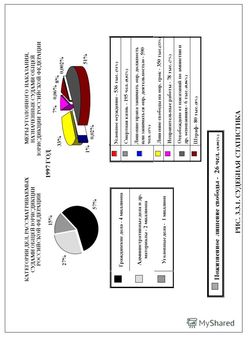 РИС. 3.3.1. СУДЕБНАЯ СТАТИСТИКА КАТЕГОРИИ ДЕЛ, РАССМАТРИВАЕМЫХ СУДАМИ ОБЩЕЙ ЮРИСДИКЦИИ РОССИЙСКОЙ ФЕДЕРАЦИИ Гражданские дела - 4 миллиона Административные дела и др. материалы - 2 миллиона Уголовные дела - 1 миллион МЕРЫ УГОЛОВНОГО НАКАЗАНИЯ, НАЗНАЧЕ