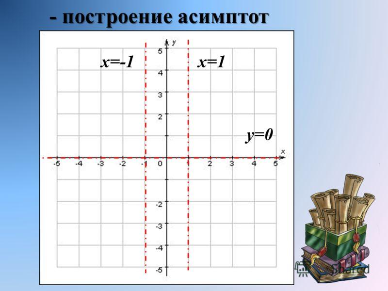- построение асимптот x=1x=-1x=-1 y=0y=0