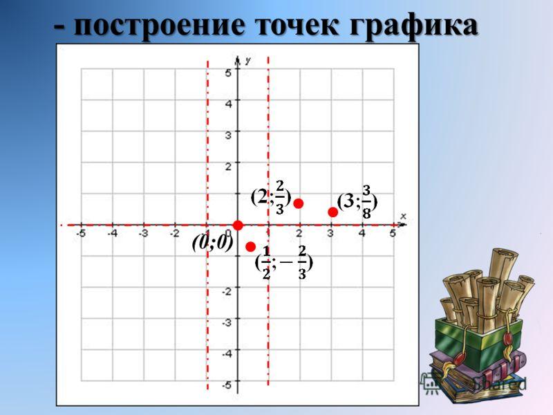 - построение точек графика (0;0)