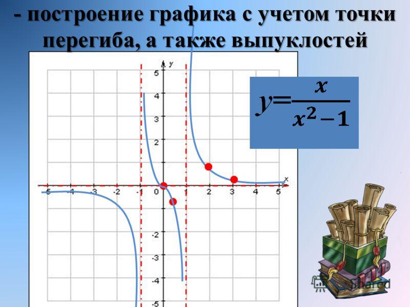 - построение графика с учетом точки перегиба, а также выпуклостей