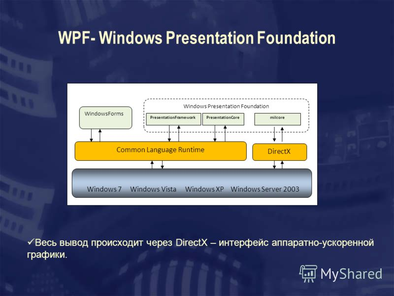 WPF- Windows Presentation Foundation Весь вывод происходит через DirectX – интерфейс аппаратно-ускоренной графики. Common Language Runtime Windows 7 Windows Vista Windows XP Windows Server 2003 DirectX Windows Presentation Foundation PresentationFram