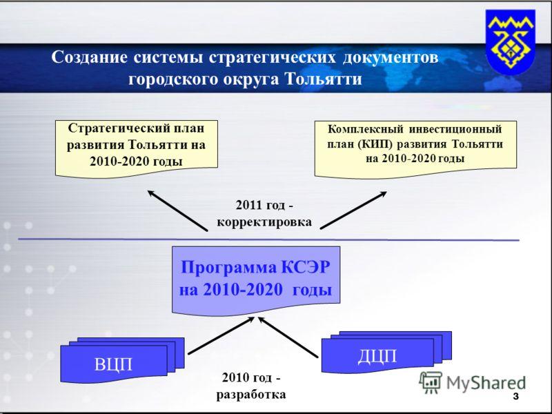 3 Создание системы стратегических документов городского округа Тольятти ВЦП ДЦП Программа КСЭР на 2010-2020 годы Стратегический план развития Тольятти на 2010-2020 годы Комплексный инвестиционный план (КИП) развития Тольятти на 2010-2020 годы 2010 го
